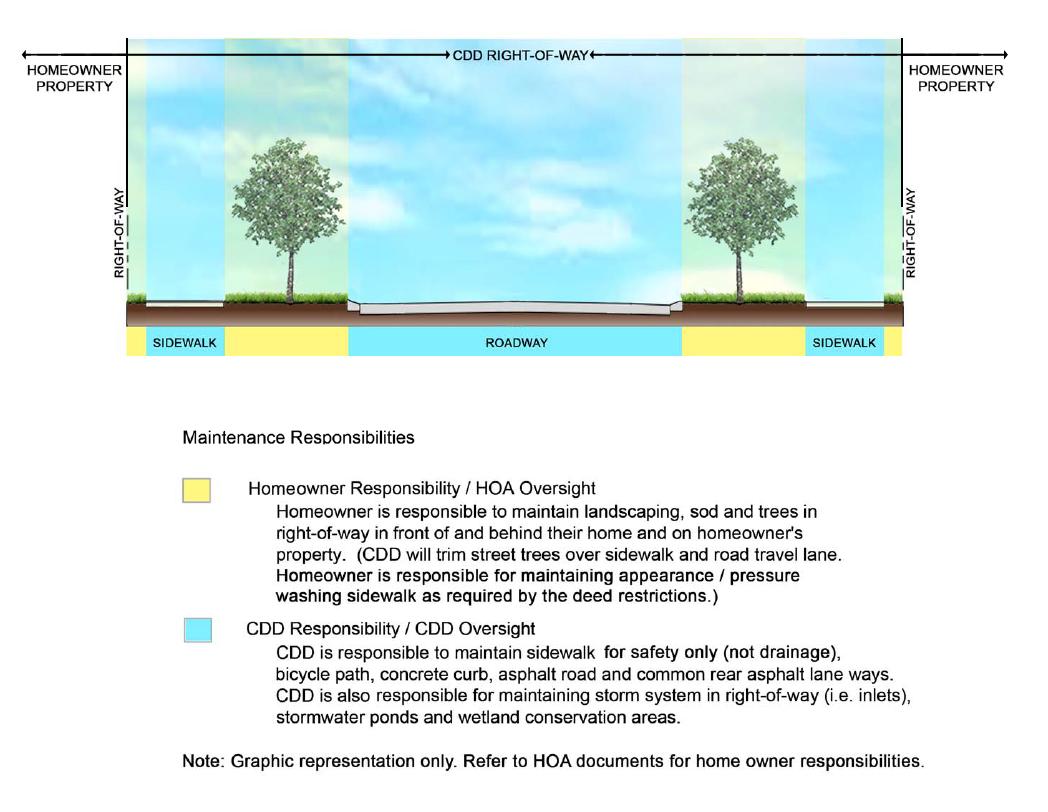 Homeowner Maintenance Responsibilities Diagram